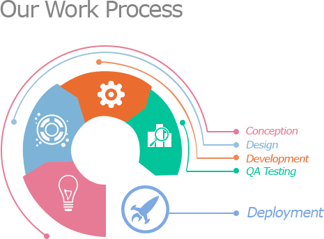 Our Work Process