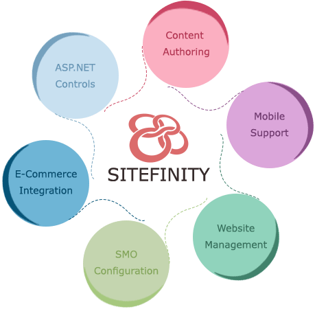 Hire Certified Sitefinity Developer